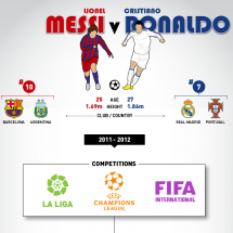 Messi vs Ronaldo Infographic