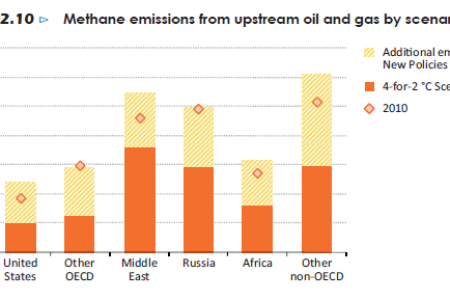 Methane emissions from upstream oil and gas by scenario, 2020 Infographic