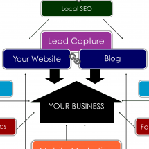 Methods To Marketing Your Business [Infographic] Infographic