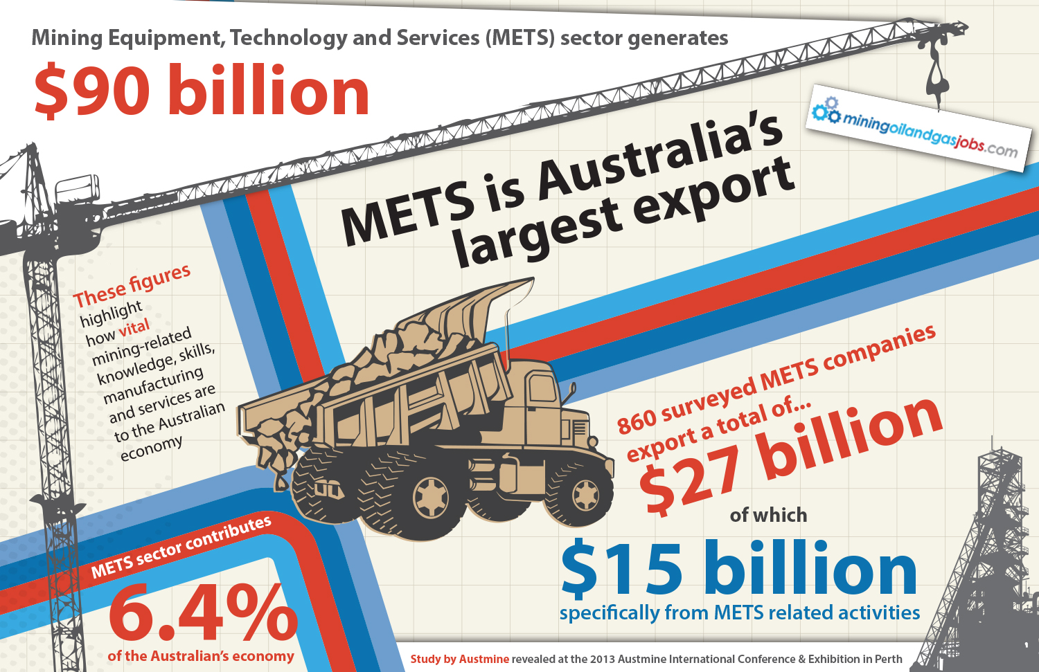 METS Sector Generates $90 billion Infographic