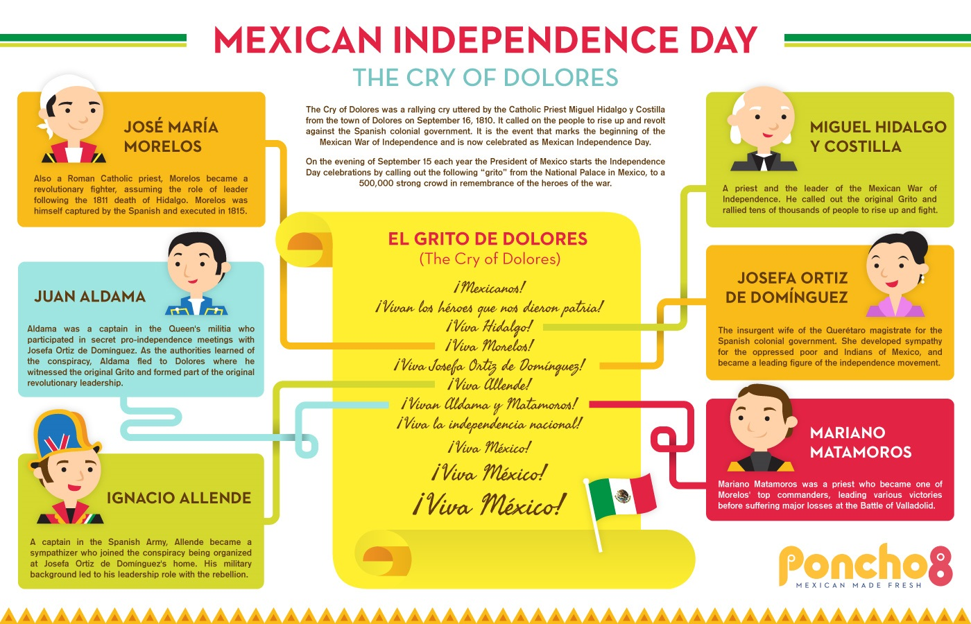 The Best Resources For Learning About Mexico's Independence Day ...