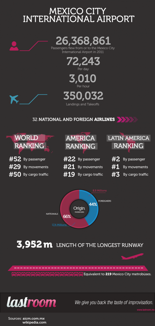 Mexico City International Airport Facts Infographic