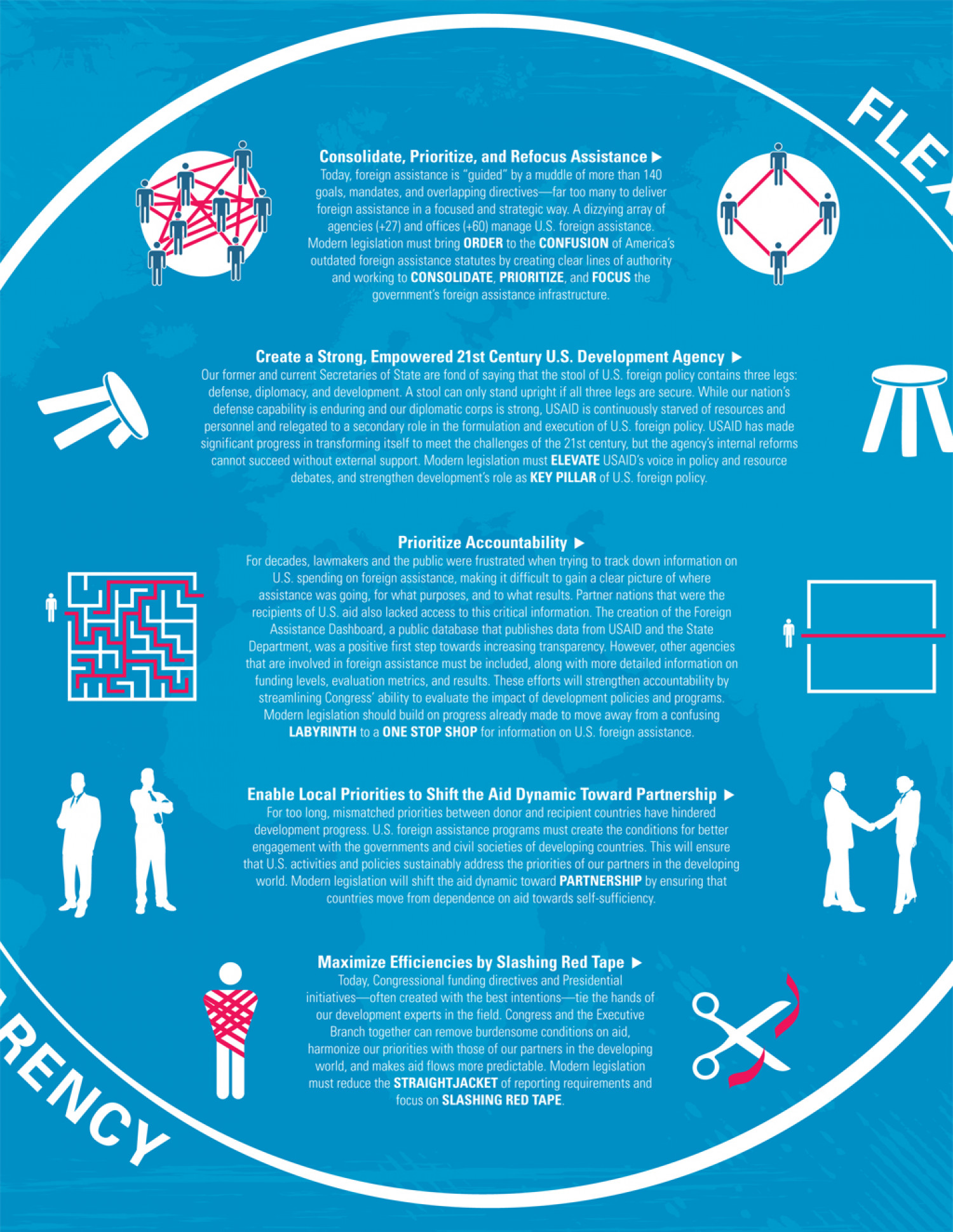 MFAN - Crafting Modern Legislation Infographic