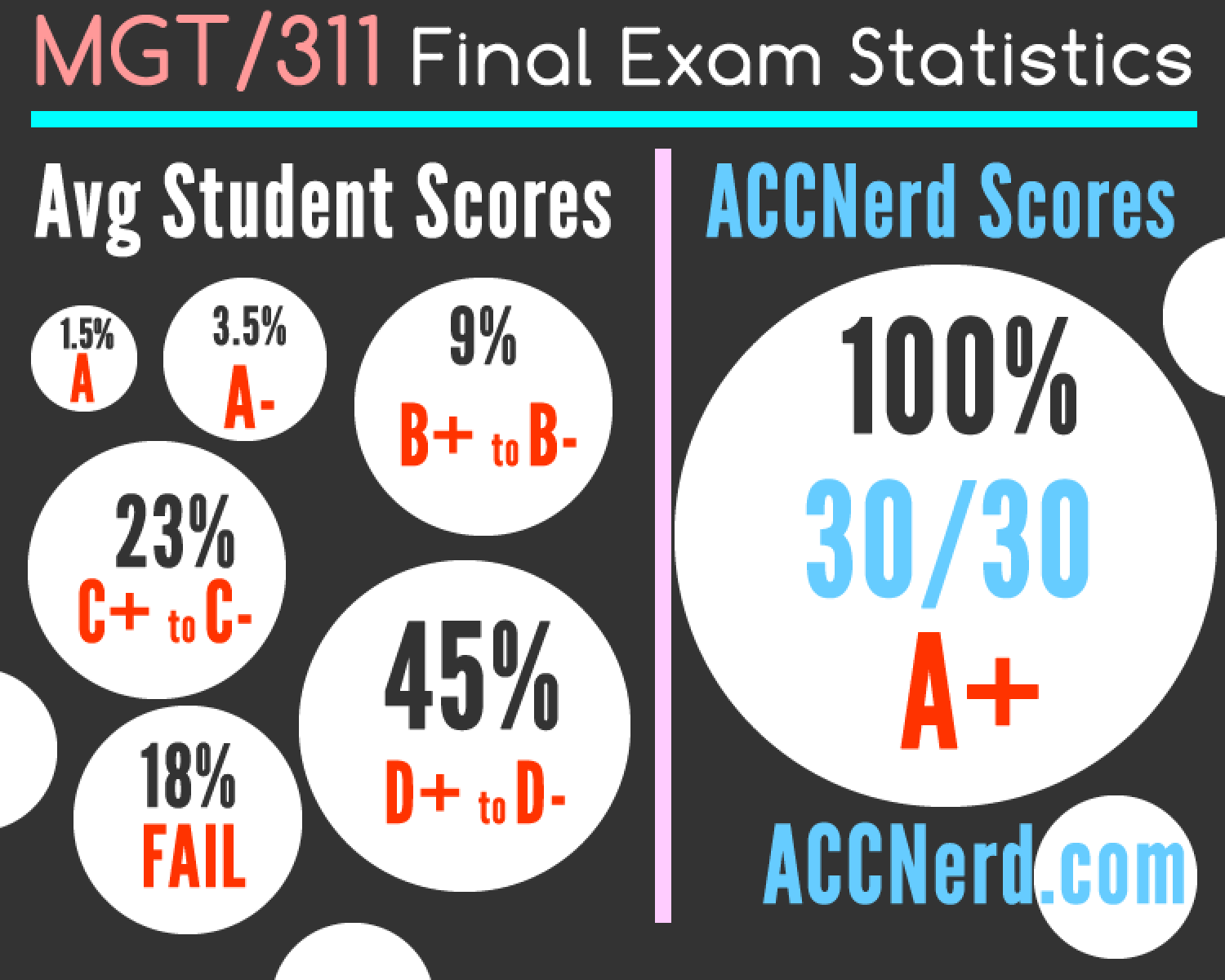 mgt 311 final exam answers free