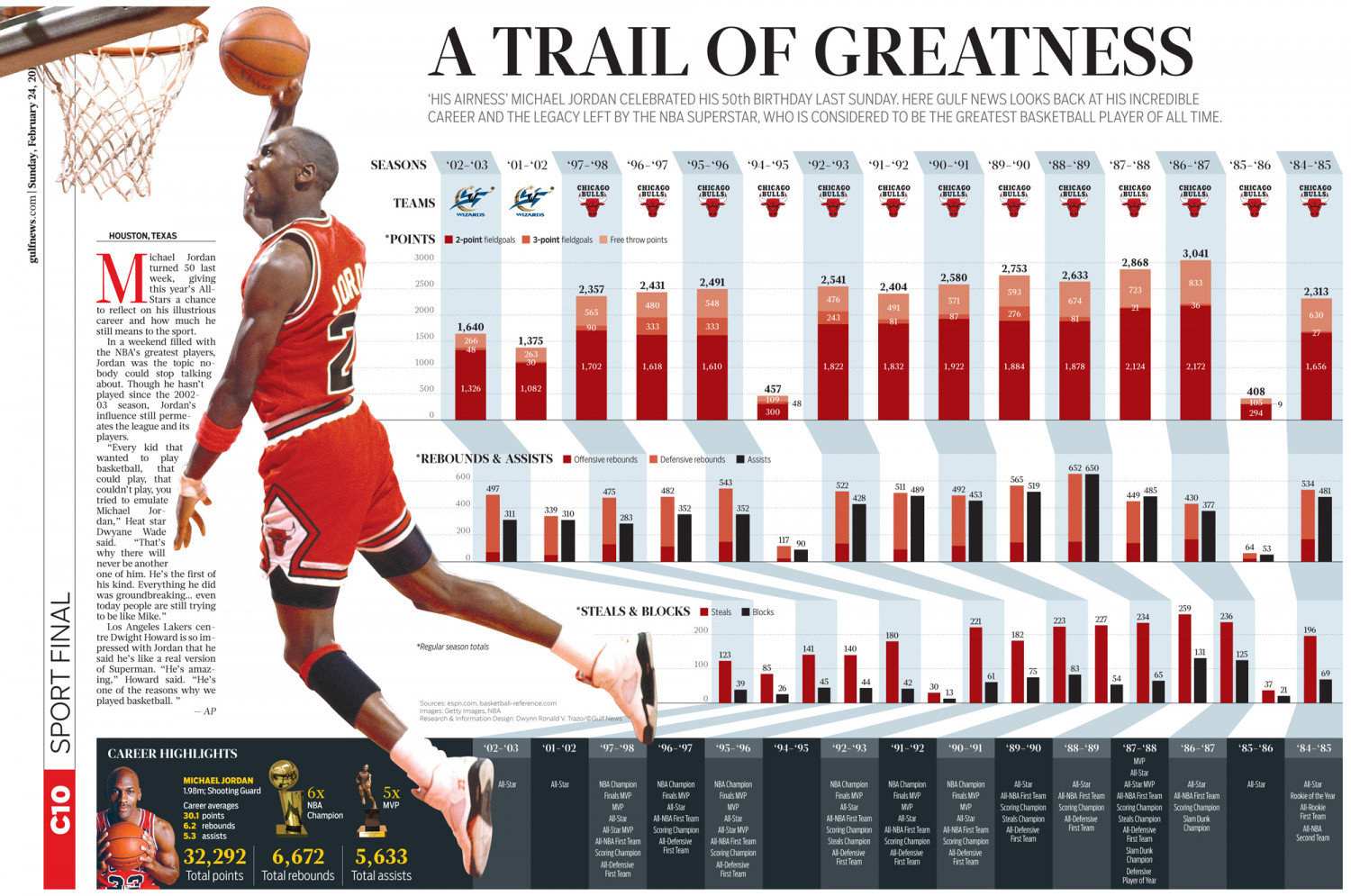 Michael Jordan at 50 Infographic