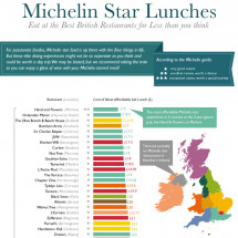 Michelin Star Lunches  Infographic