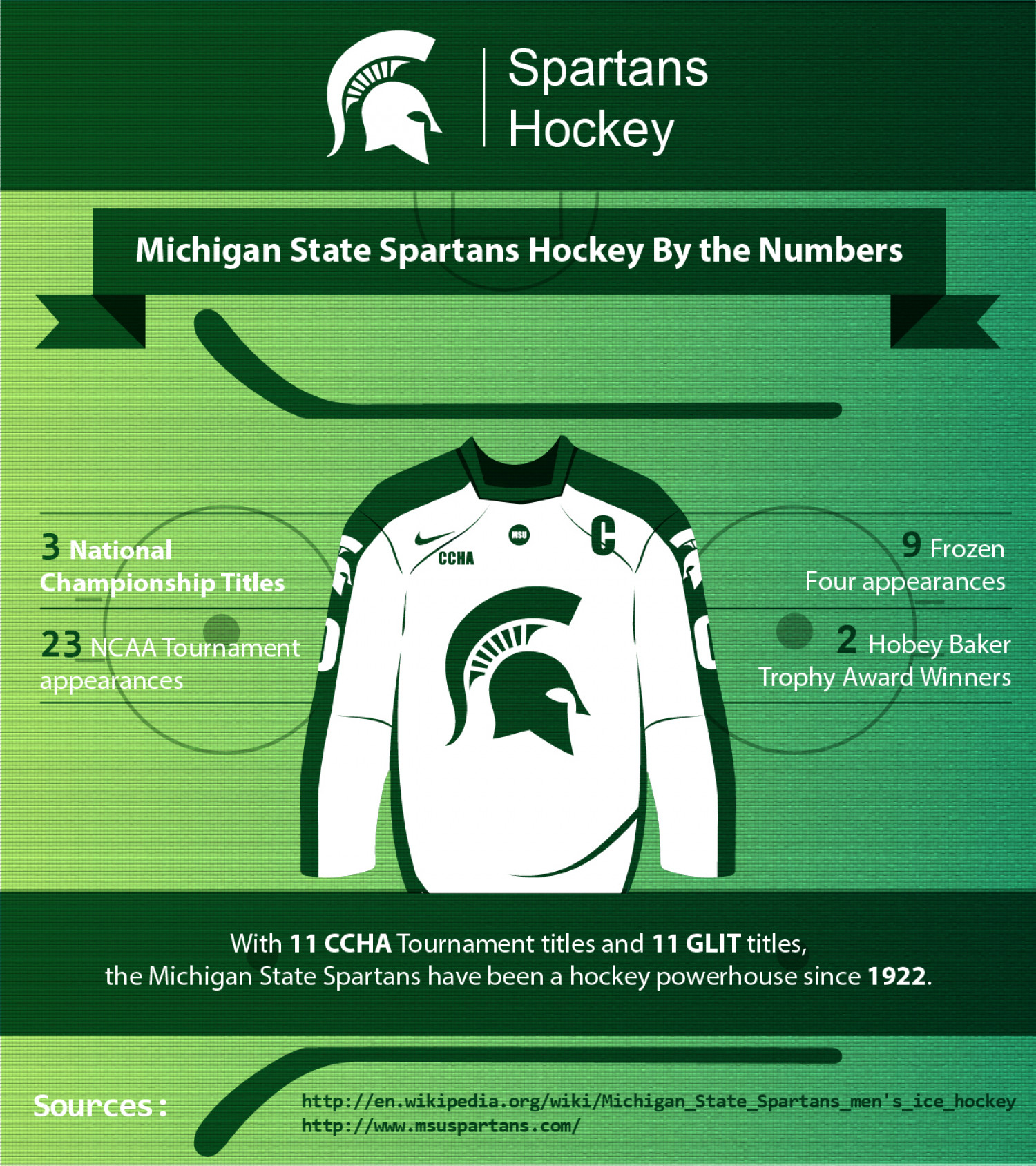 Michigan State Spartans Hockey By the Numbers Infographic