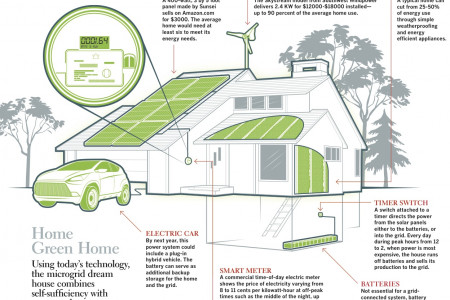 Microgrid Infographic