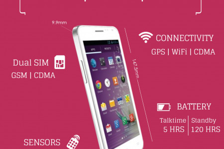 Micromax Canvas Blaze MT500: Specifications and Price Infographic