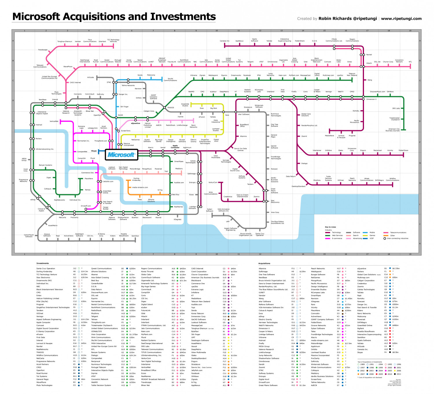 Microsoft Acquisition and Investments Infographic