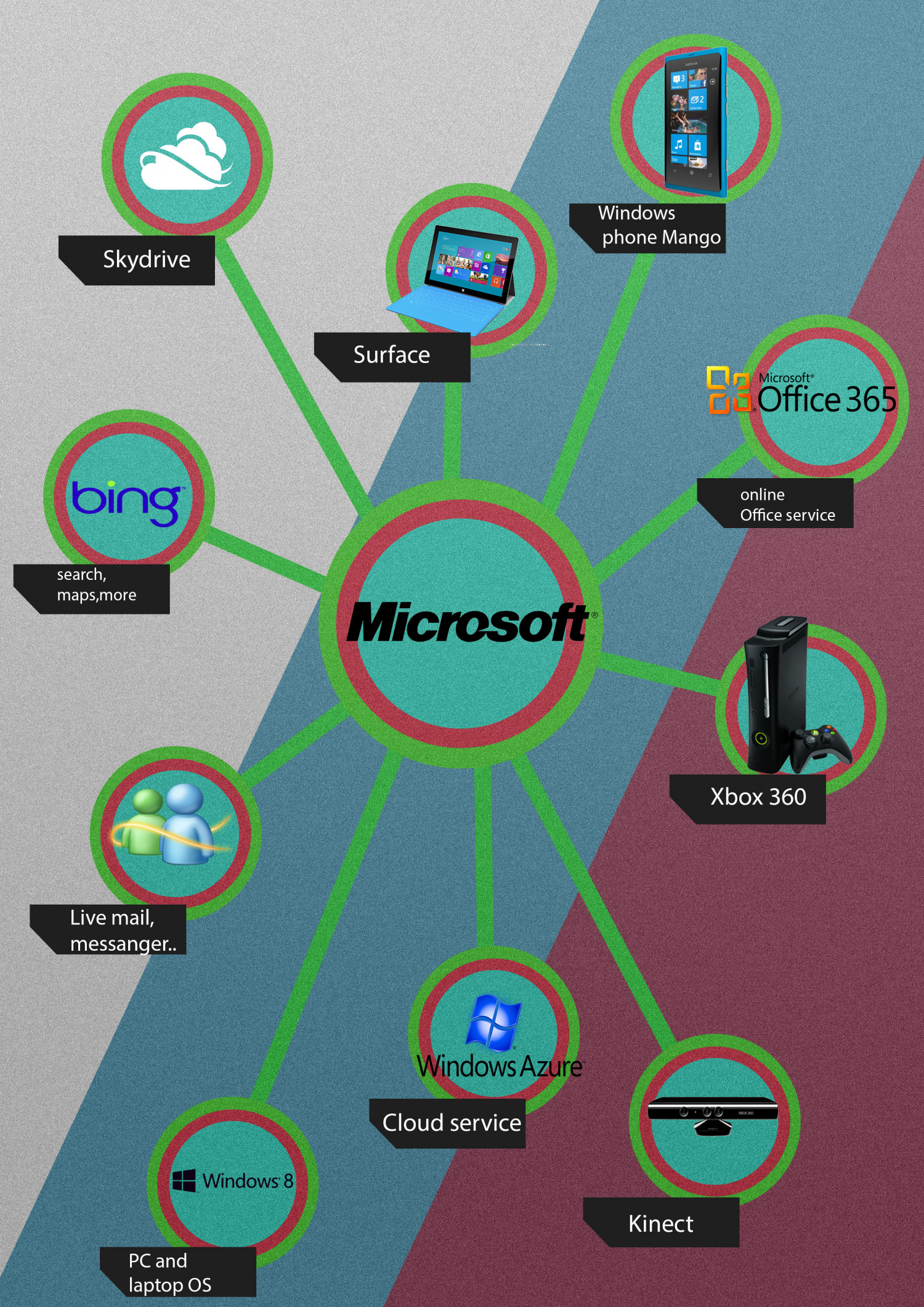 Microsoft Consumer Products Infographic
