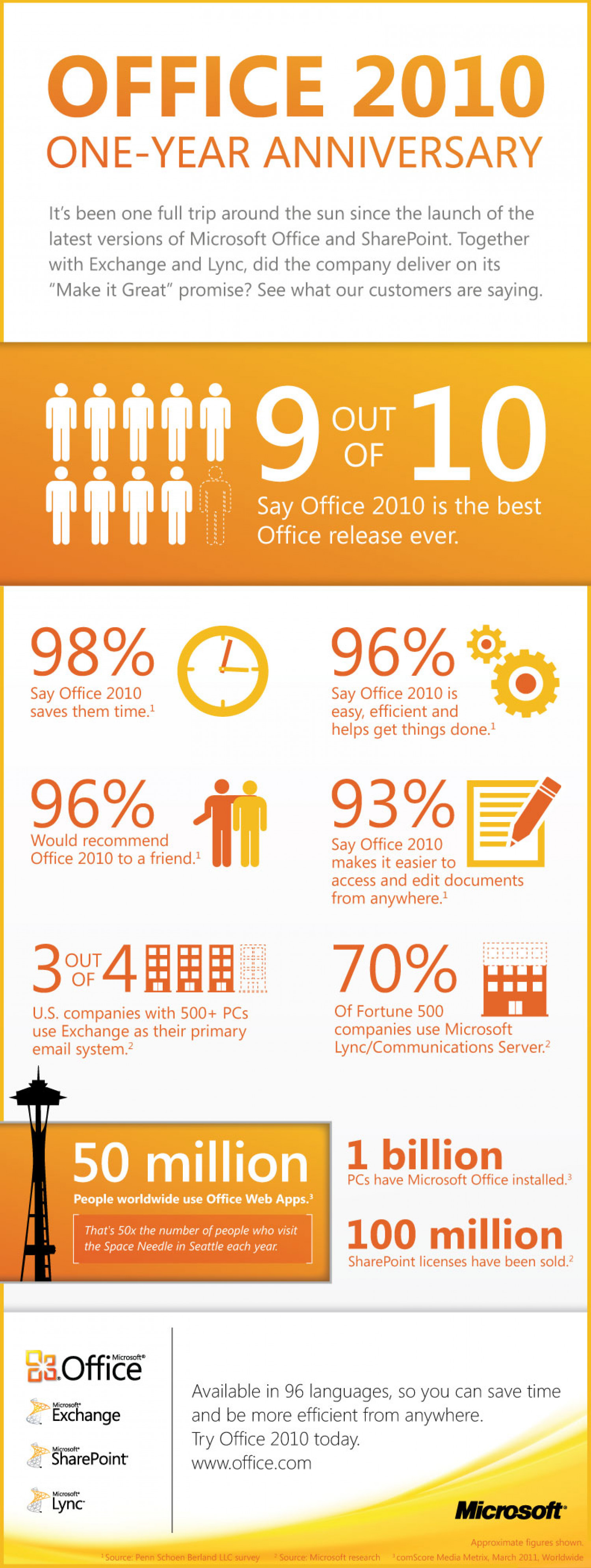 Microsoft Office 2010 One year Anniversary  Infographic
