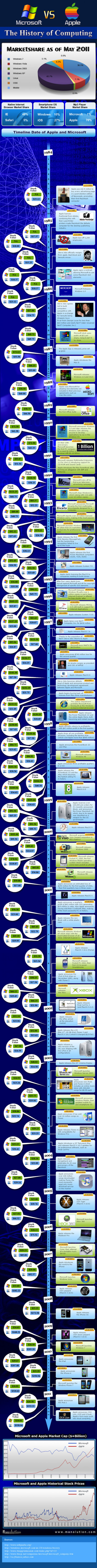 Microsoft Vs. Apple  Infographic