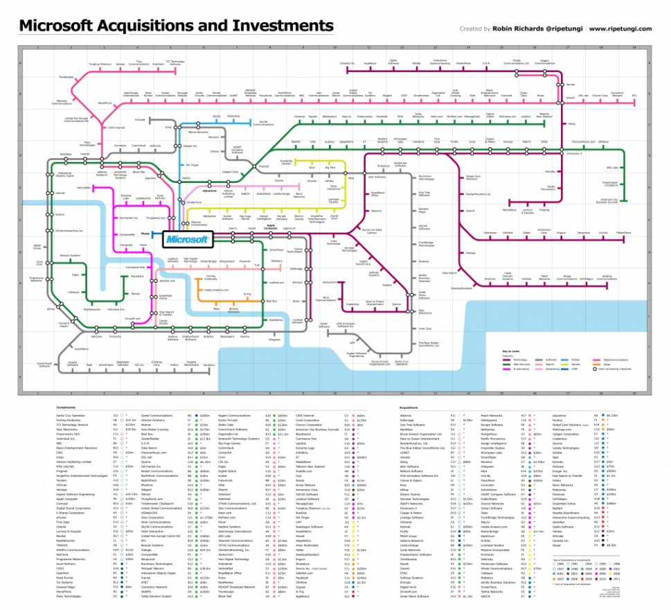 Microsoft's Acquisitions and Investment  Infographic