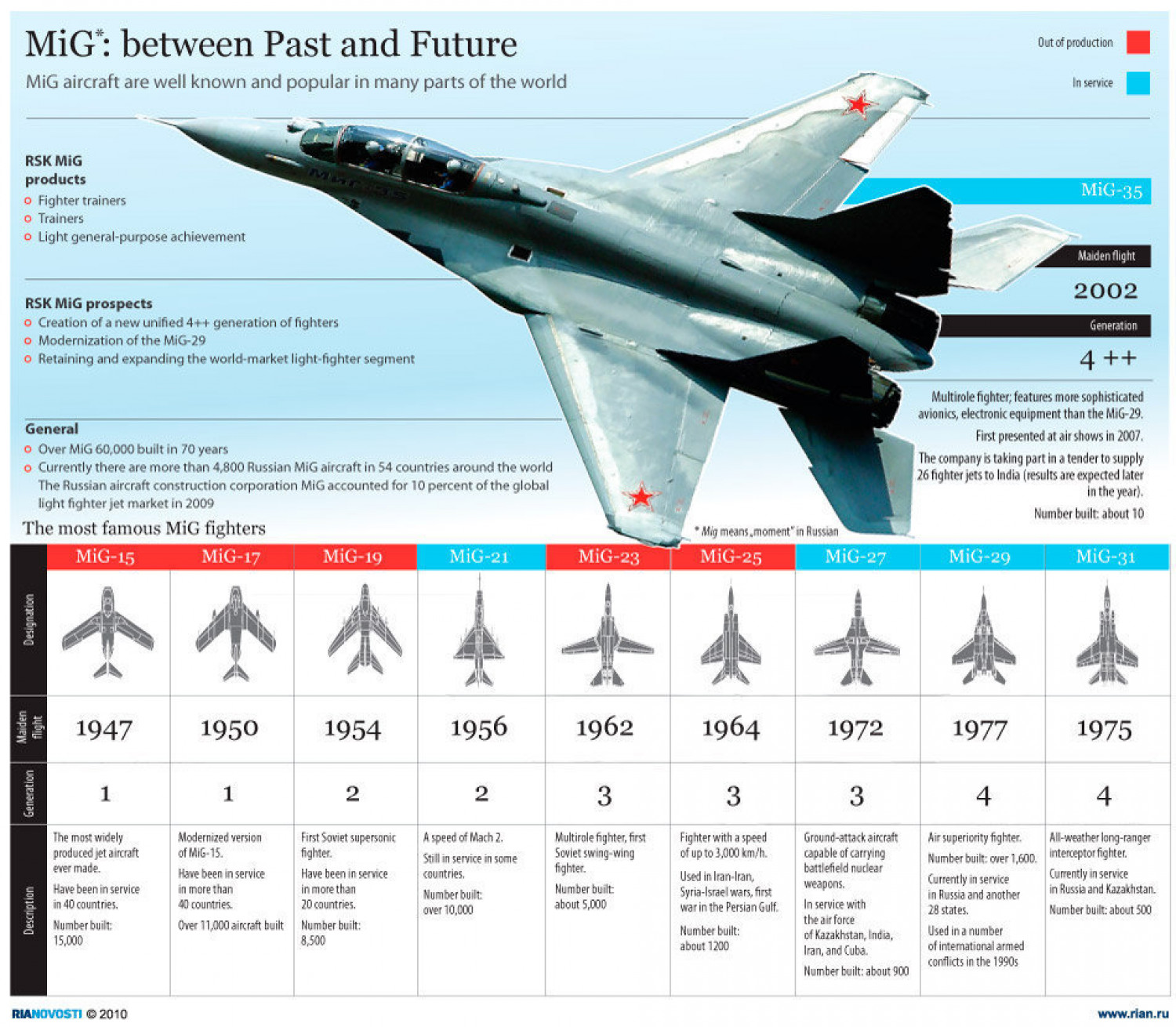 MiG: Between Past and Future  Infographic