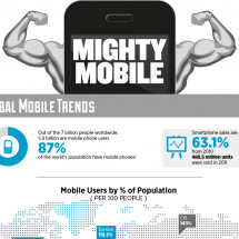 Mighty Mobile! Infographic