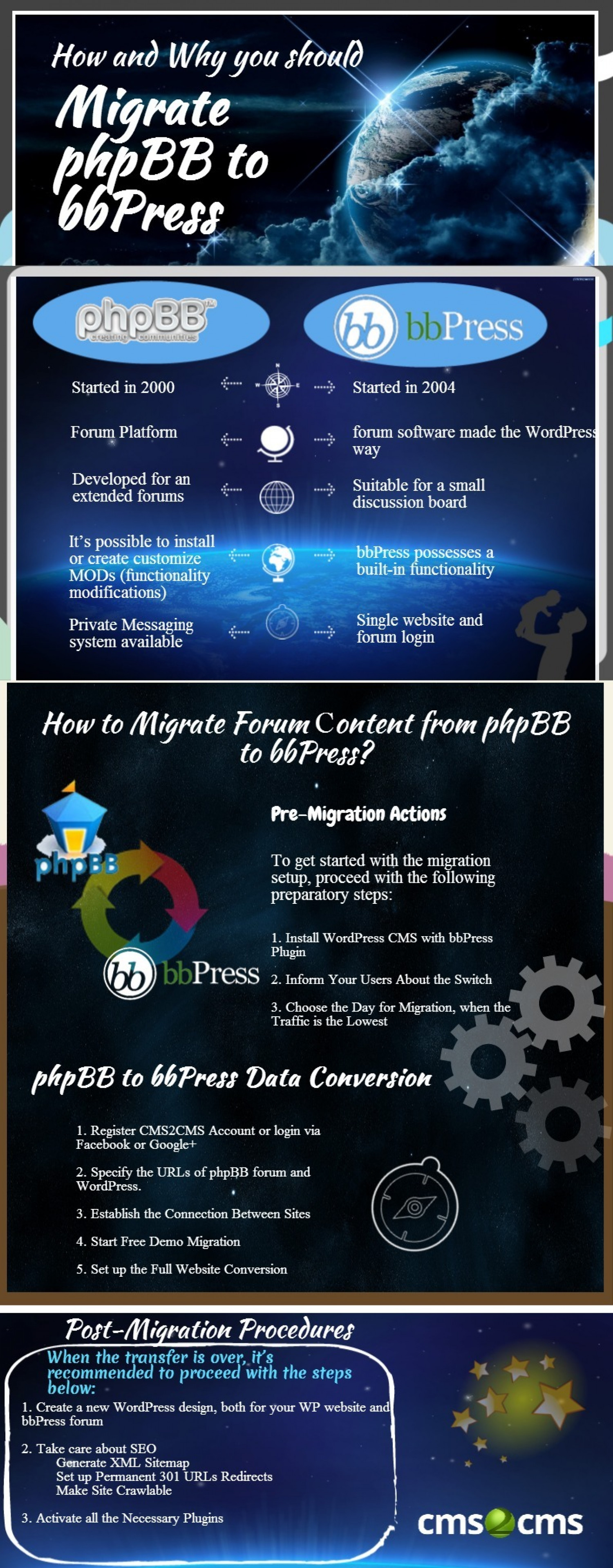 Migrate phpBB to bbPress in a few simple steps Infographic