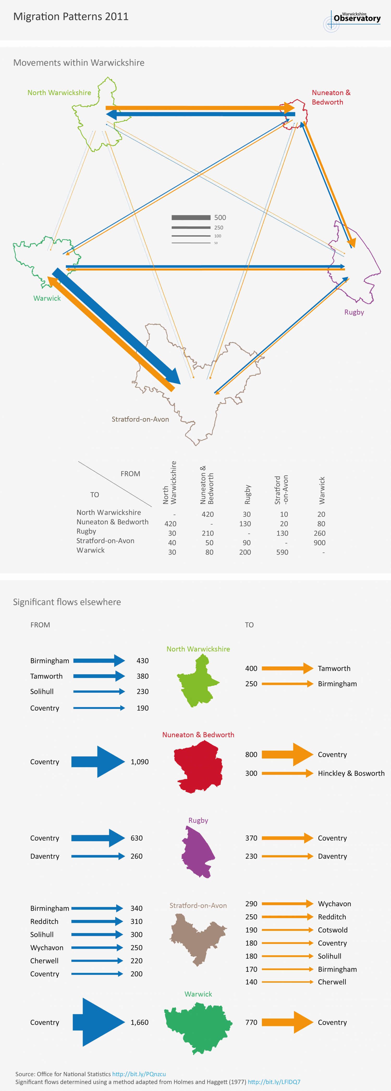 Migration Flows in Warwickshire Infographic
