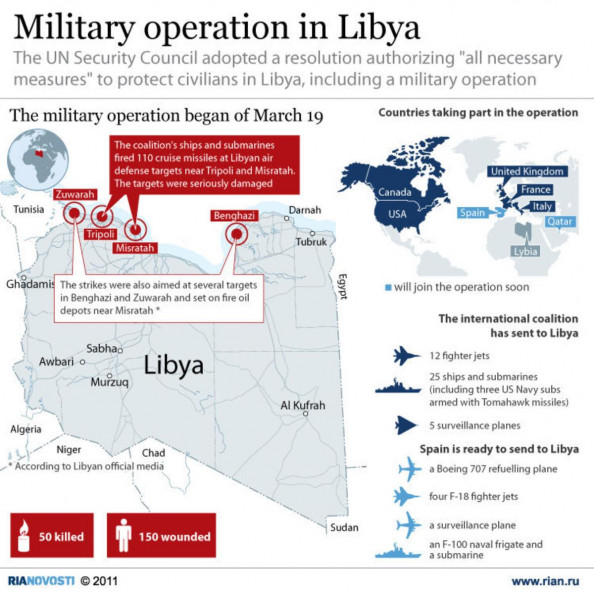 Military Operation in Libya Infographic