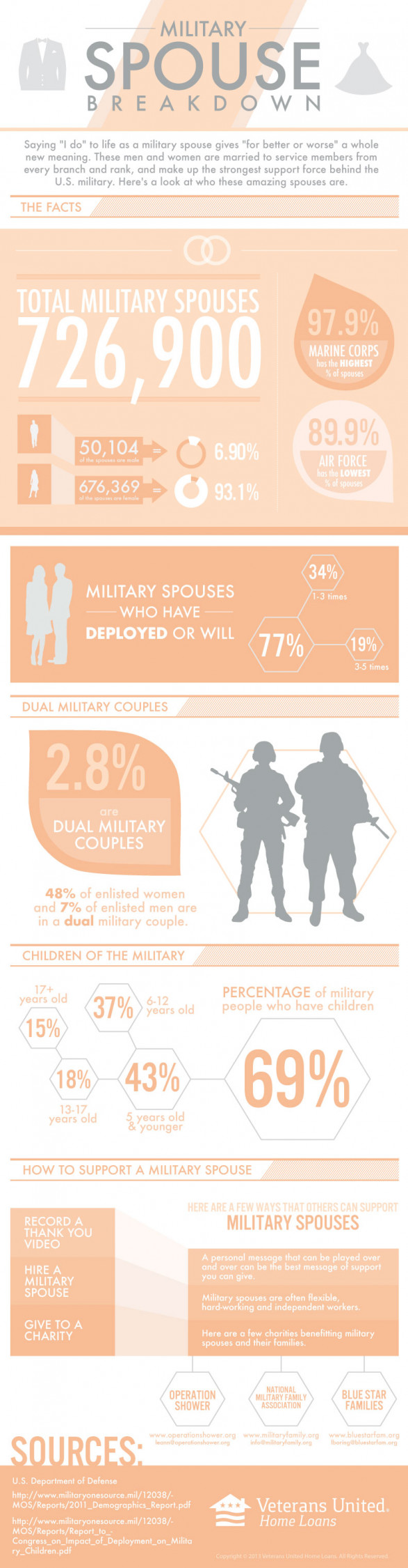 Military Marriage and Divorce (INFOGRAPHIC) | Bright Ideas