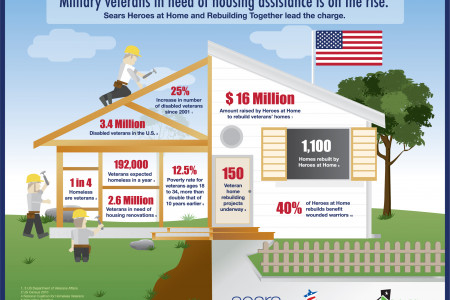 Military veterans in need of housing assistance is on the rise Infographic