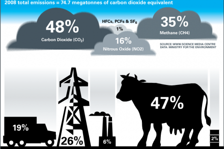 Milking the Climate Infographic