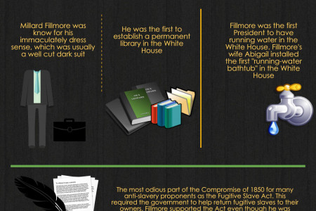 Millard Fillmore, 13th President of the United States (1850-1853) Infographic