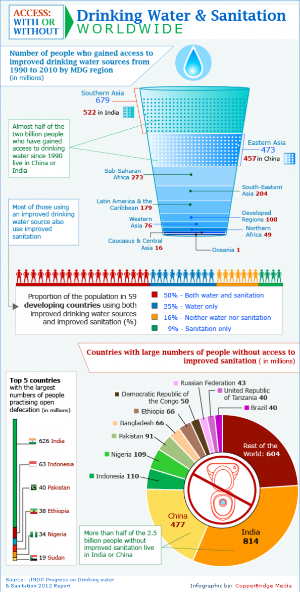 Millenium Development Goal: Potable water & sanitation Infographic