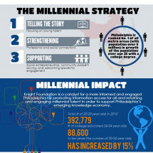 Millennial Engagement - Knight Foundation Philadelphia Infographic