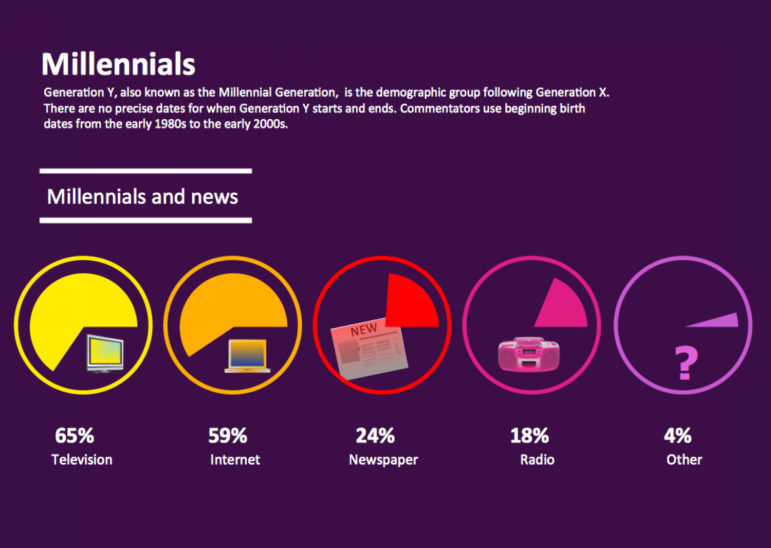 Millennials and News Infographic