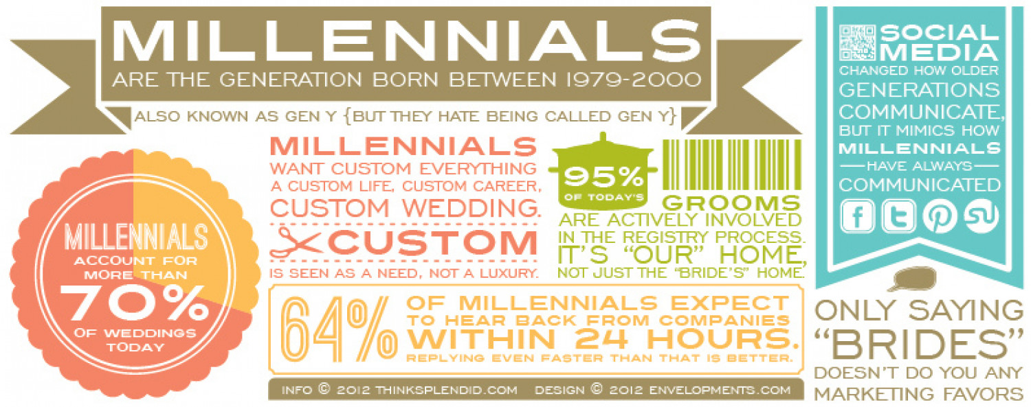 Millennials and Weddings Infographic