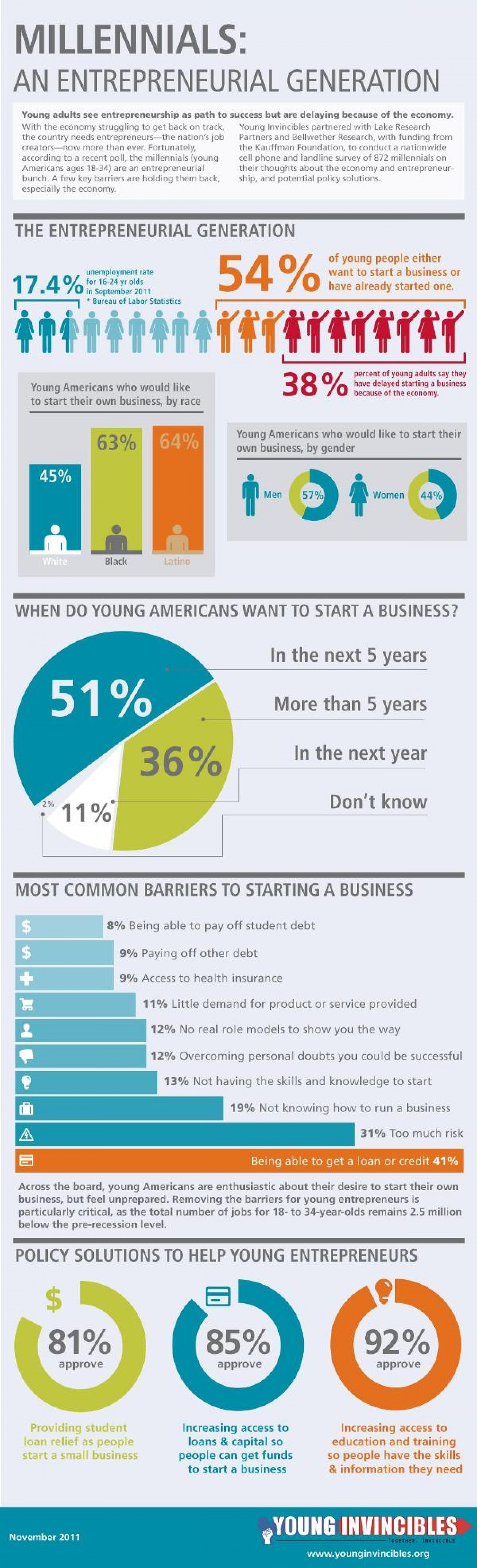 Millennials Are An Entrepreneurial Generation Infographic