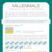 Millennials: Coming of Age in a Recession Infographic