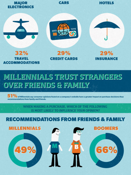 Millennials Will Change the Way You Sell Infographic