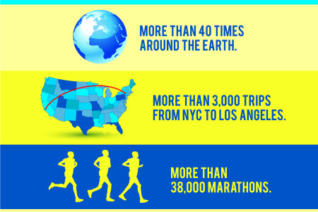 MIllion MIle Run Infographic