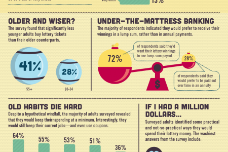 Million-Dolar Plan: What Would Americans Do if They Won the Lottery? Infographic