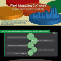 Mind Mapping Software? Infographic