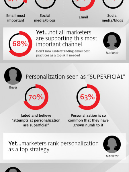 Mind the (Digital Marketing) Gap – New Findings from the Economist Intelligence Unit  Infographic