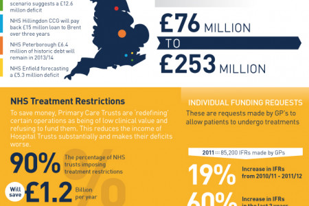 Mind The Gap - NHS Deficit Figures Infographic
