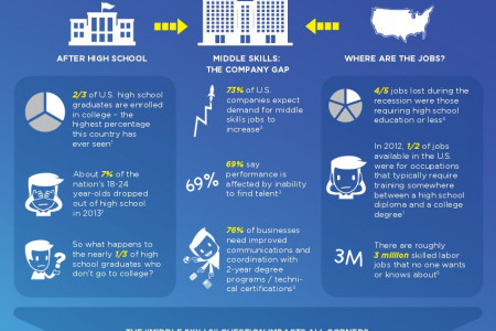 Mind the Gap: Skills, Degrees and Work in America Infographic