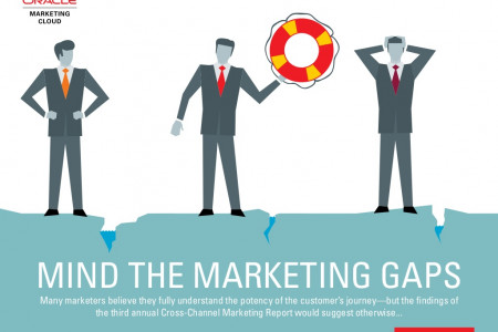 Mind the Marketing Gaps Infographic