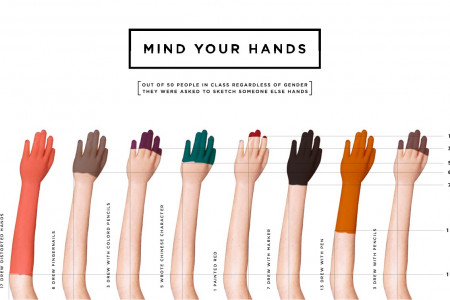 Mind your Hands Infographic