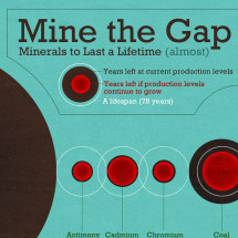 Mine the Gap Infographic