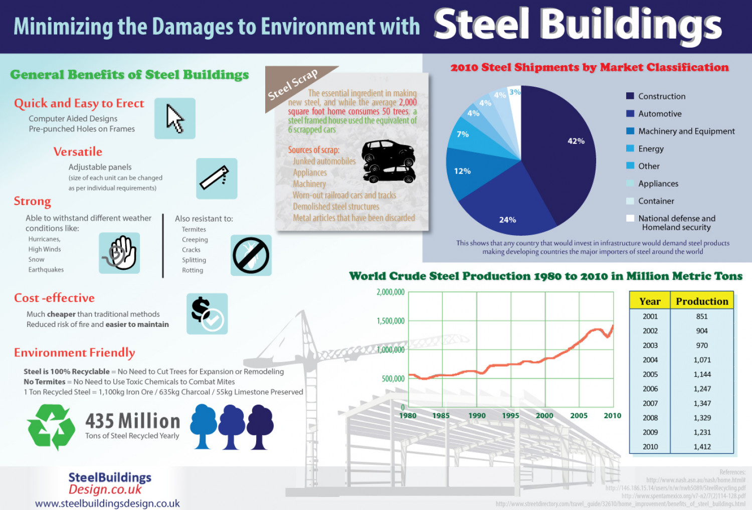 Minimizing the Damages to Environment with Steel Buildings Infographic