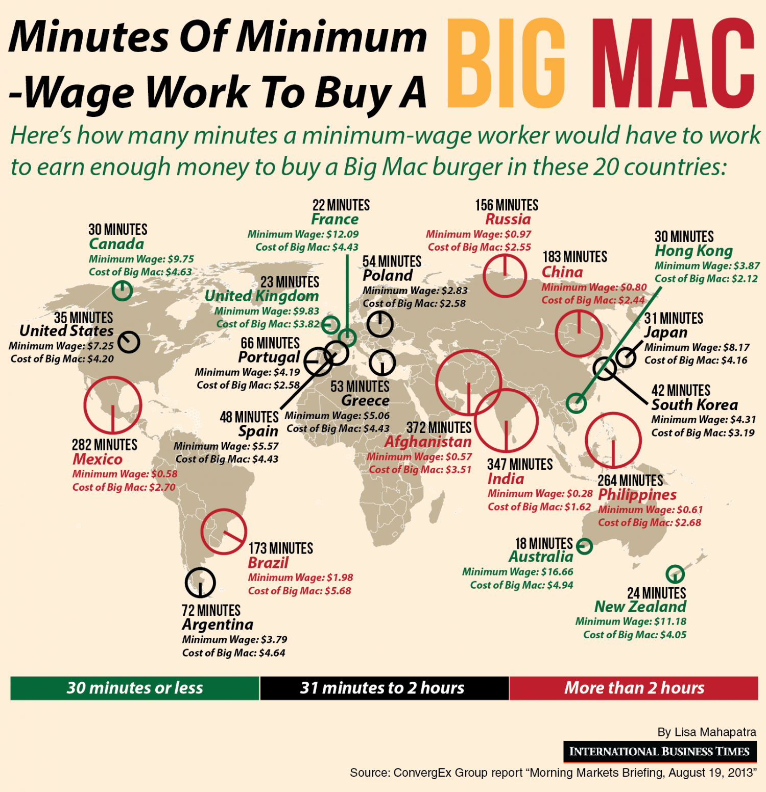 Minimum Wage Minutes To Buy A Big Mac Infographic