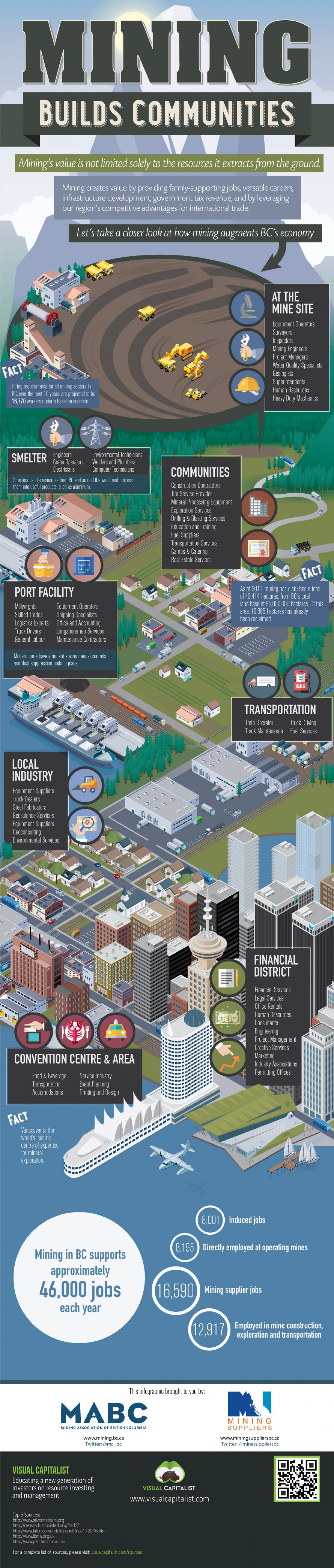 Mining Builds Communities Infographic