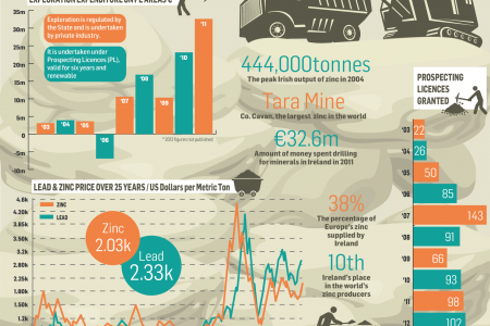 Mining in Ireland Infographic