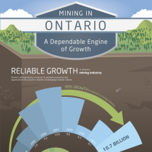 Mining in Ontario: A Dependable Engine of Growth Infographic