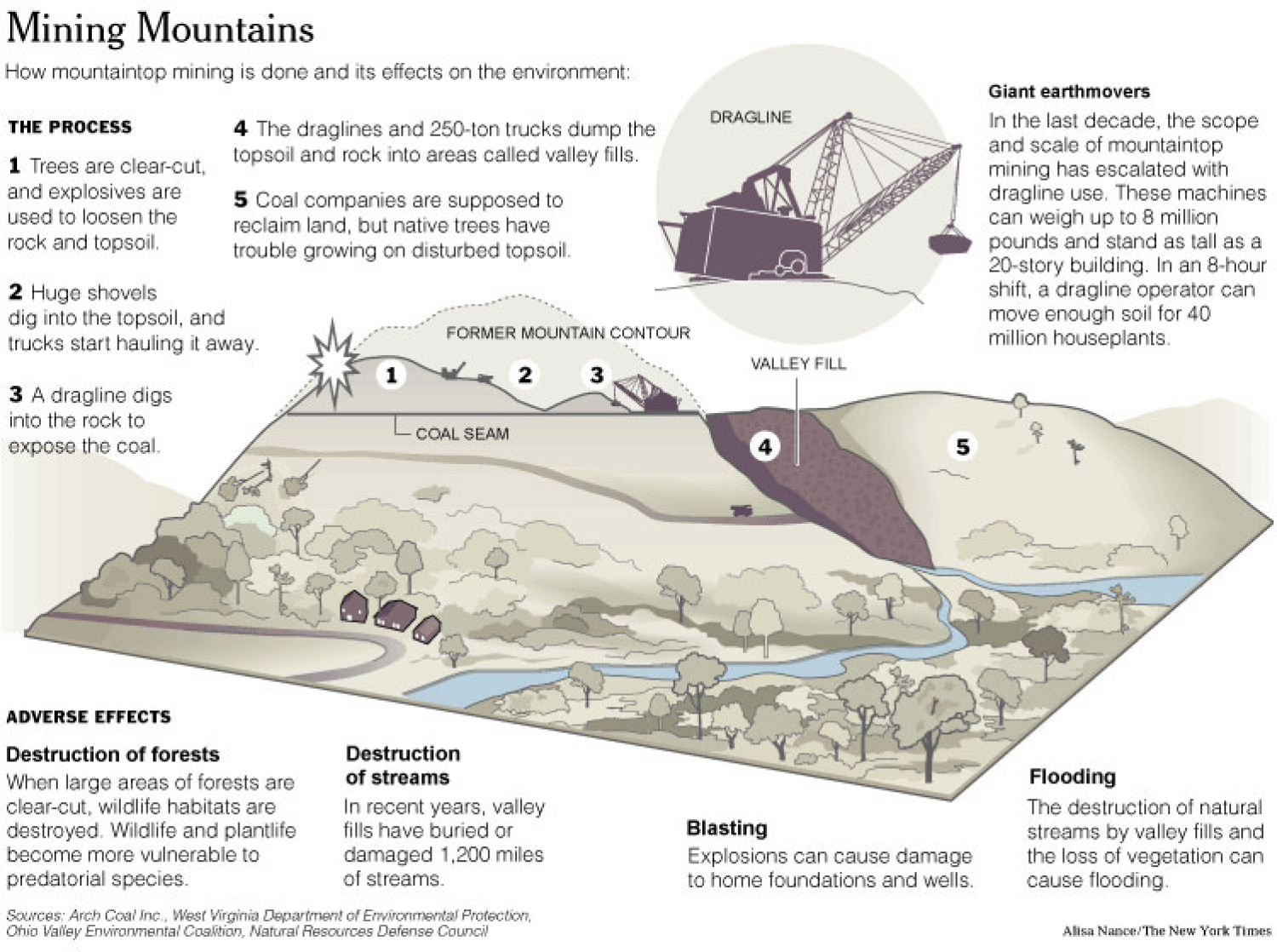 Mining Mountains Infographic