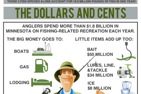 Minnesota Fishing is Big Business Infographic